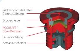 Auslaufsicherer Zellenverschluss